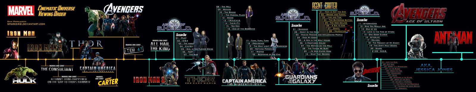 Marvel Cinematic Universe - Marathon Timeline