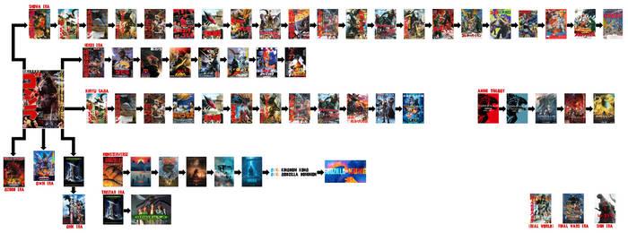 Godzilla Timeline