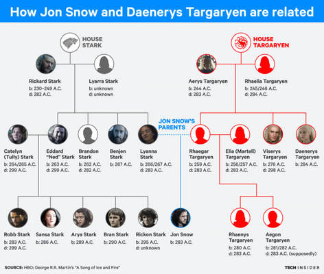 How Jon Snow and Daenerys are Related