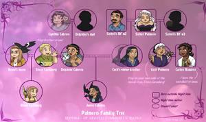 Palmero Family Tree ::Spoilers::