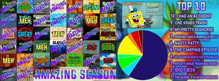 Spongebob Squarepants Season 3 Scorecard By Ttlf On Deviantart