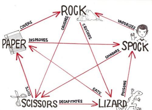 sheldon__s_rock__paper_scissors_lizard__