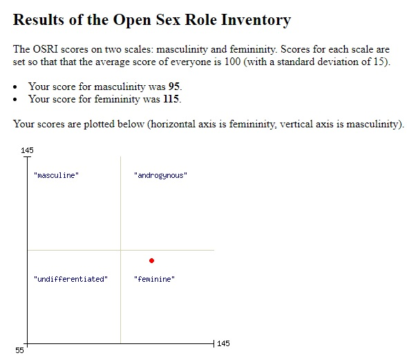Our Open Sex Roles Test Results by MelianMarionette on