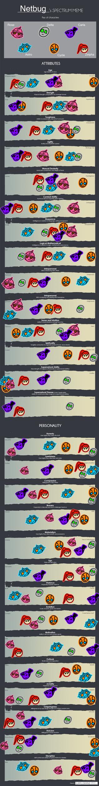 Character Spectrum Meme by Netbug009