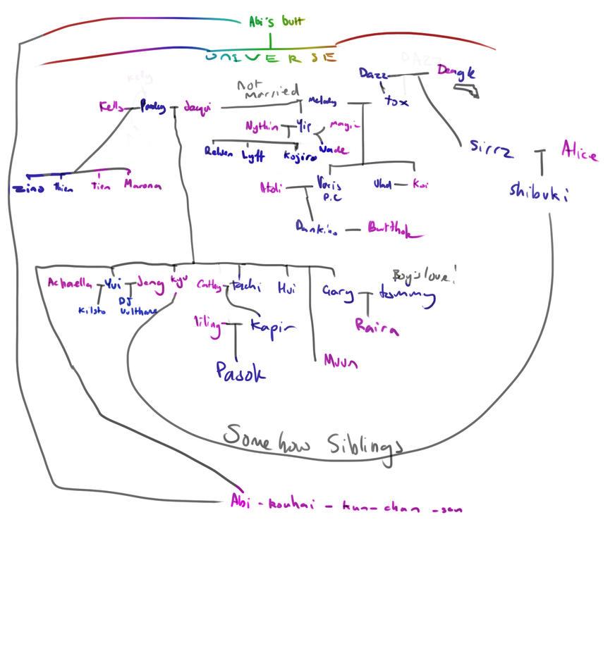 Family Tree by WaiYip