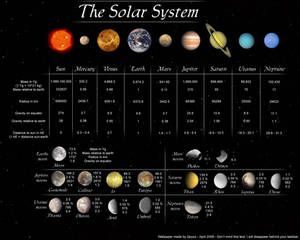 The Solar System - Wallpaper