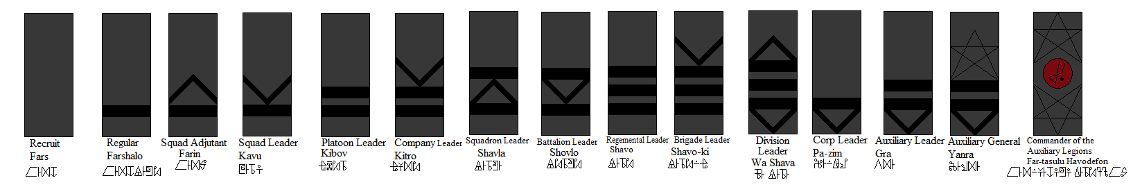 Ranks Of The Imperial Chozoan Auxiliary Legions by tylero79