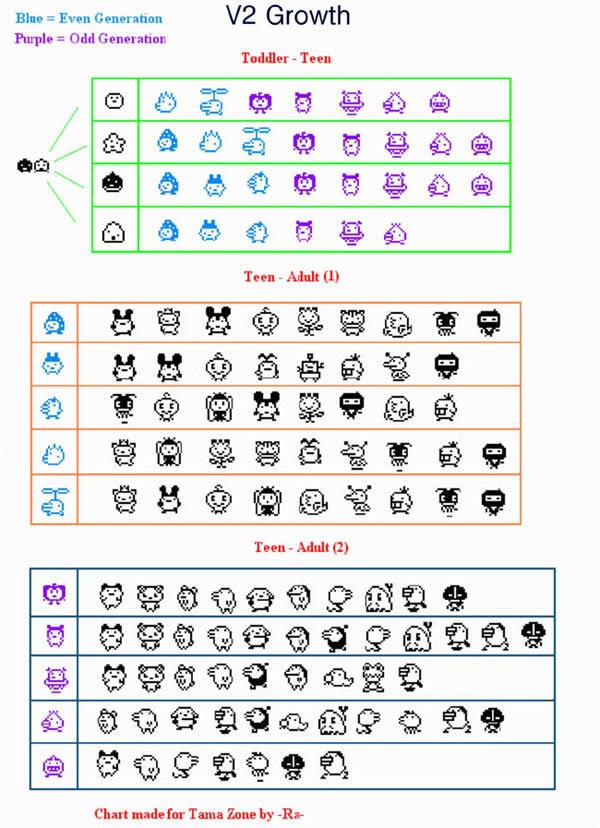 Tamagotchi Original Growth Chart Rebellions