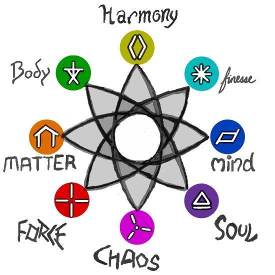 Schools Of Magic Symbols By Elyandarin