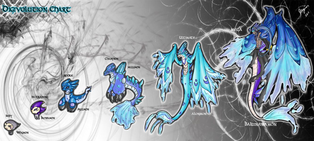 Digivolution Chart Kiimon By Chameleonveil On Deviantart Eye Diagram Brittlebear Dw Seraphenigma23