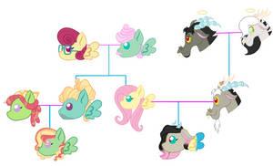 Chaos/Shy family tree