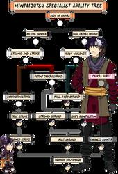 TG: Kaito Ryouichi Nintaijutsu Tree by MelzyV