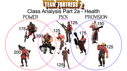 TF2: Beyond Basic Class Types - Part 2a - Health by ReachNetwork