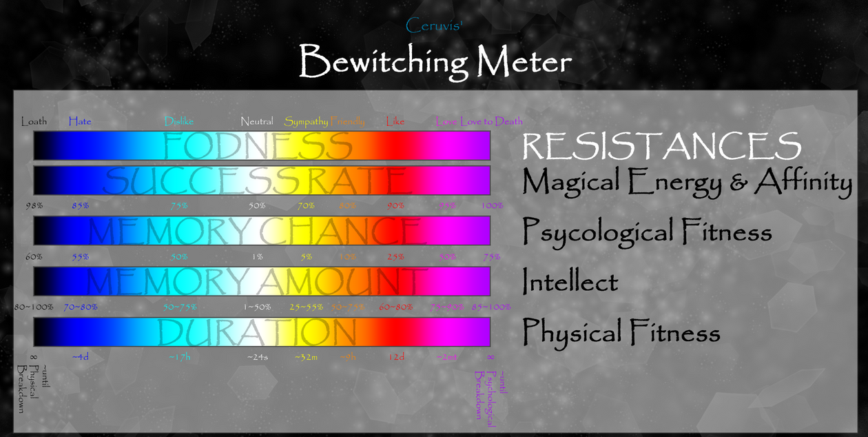 [WT]Ceruvis Bewitching Meter by Kelphumin