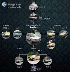VW Brasilia FAMILY TREE by rodrigozenteno