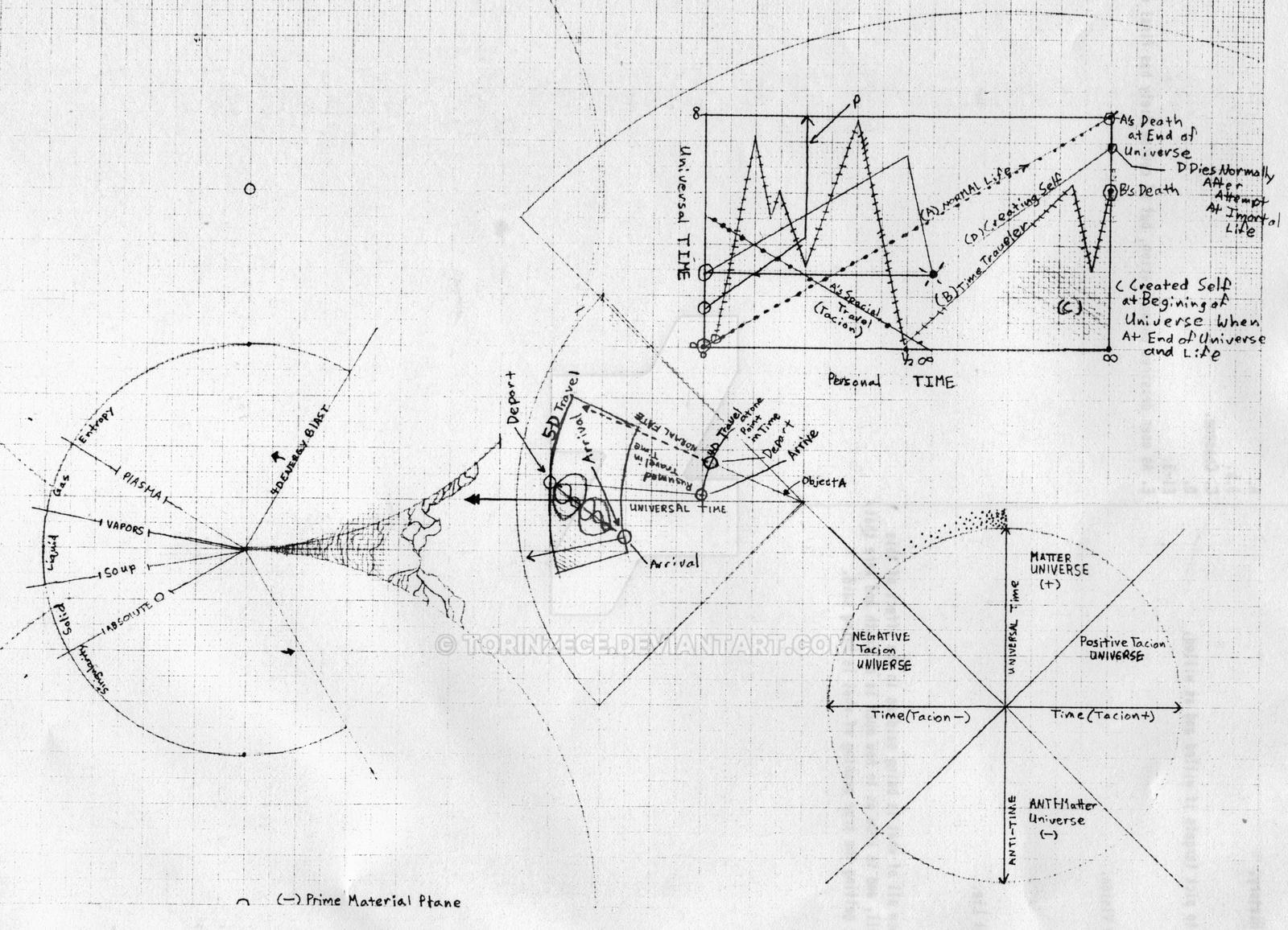 Dimensional Planes study