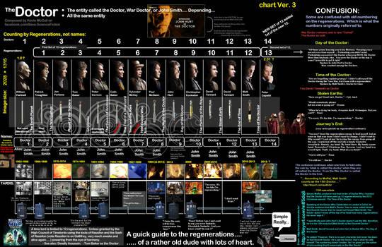 Doctor Who's regeneration explained