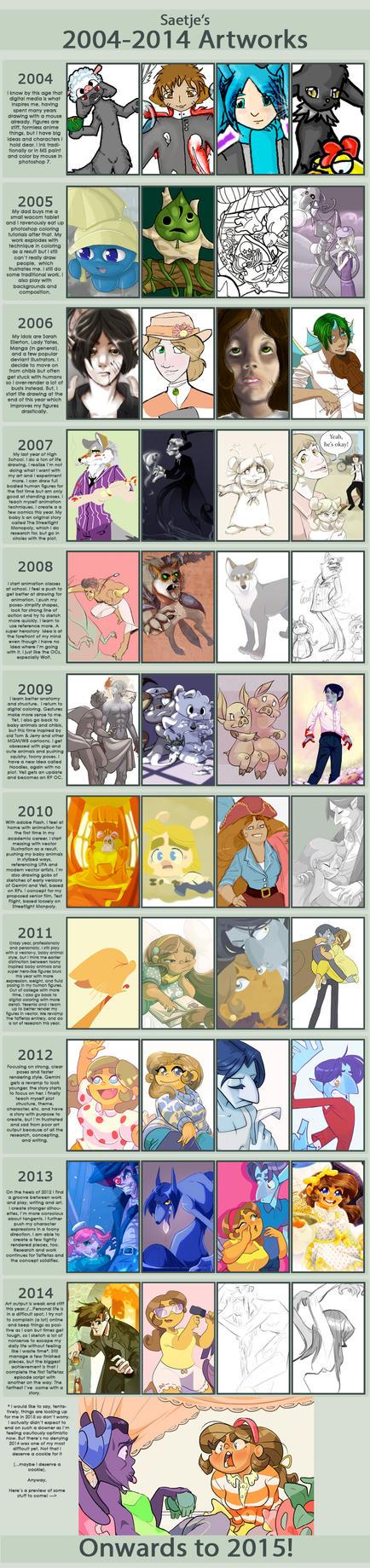 10 year art + story improvement meme (EDIT- 2004) by Saetje