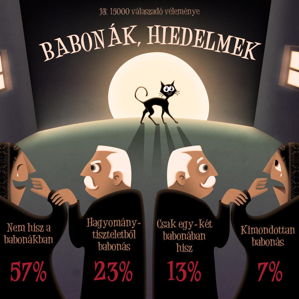 Superstitions, beliefs by floydworx