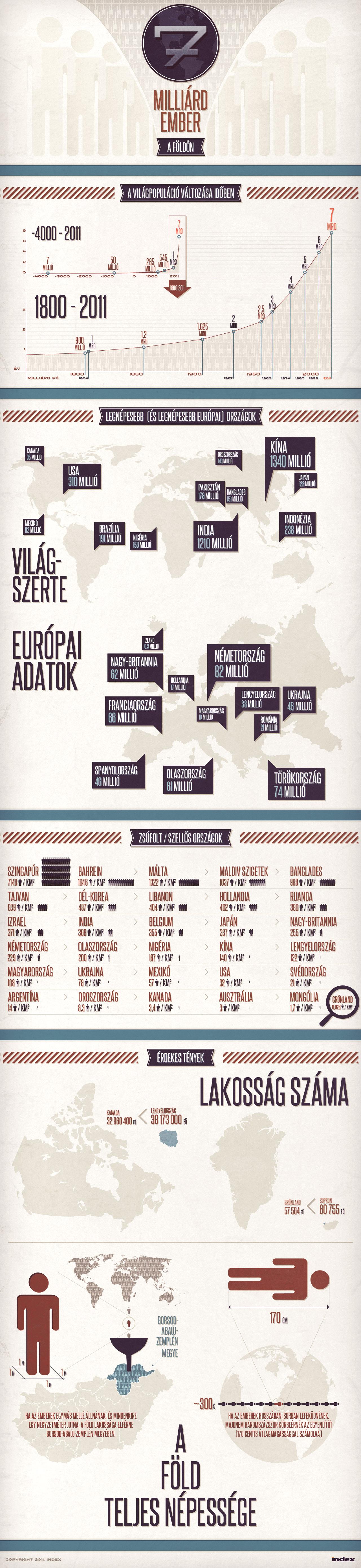 7 billion people infographics 1 by floydworx