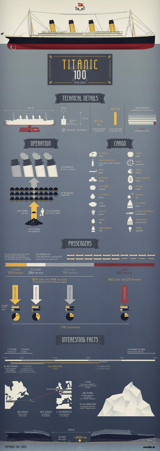 Titanic's tragedy - 100th anniversary infographics by floydworx