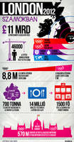 London 2012 Olympic Games - infographics