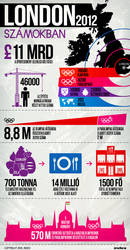 London 2012 Olympic Games - infographics by floydworx