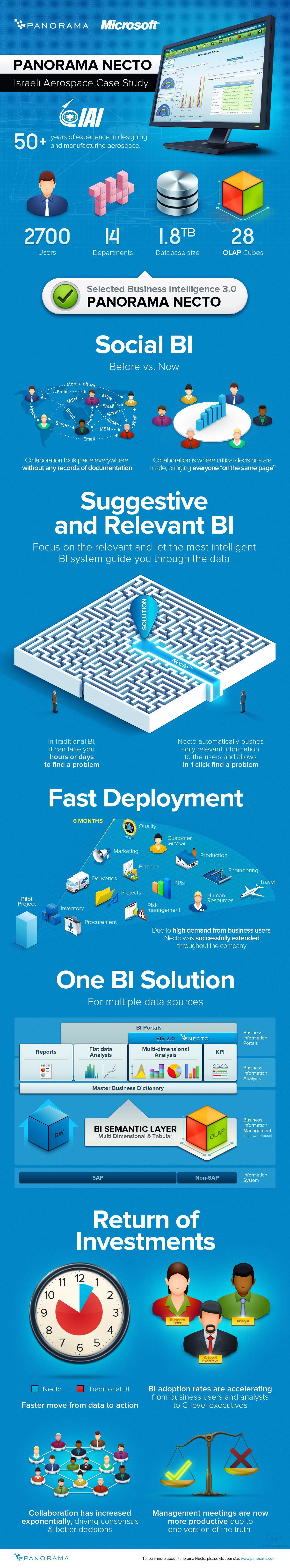 Panorama Necto - IAI infographics by floydworx