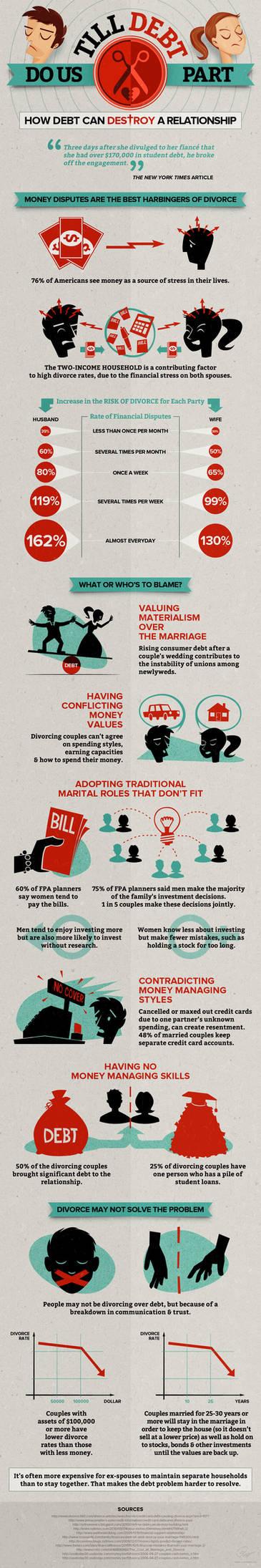 Till debt do us part - infographics