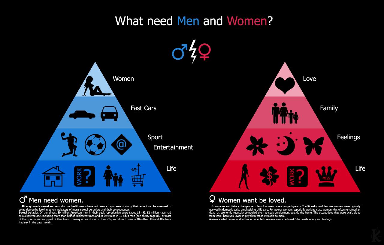 Women need men