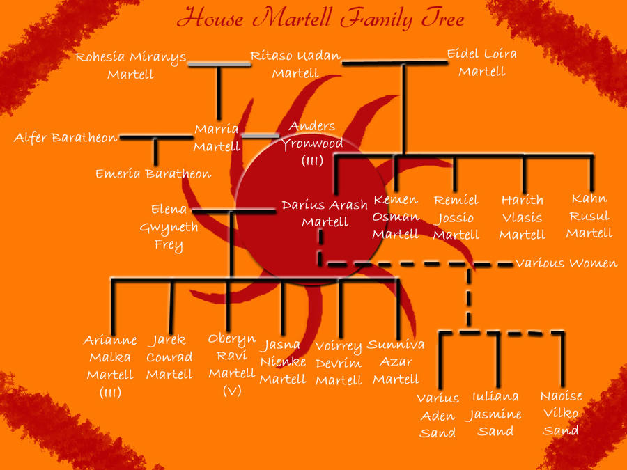 House Martell Family Tree by AThousandSnakebites on DeviantArt on true detective family tree, sofia the first family tree, vikings family tree, a game of thrones: genesis, a game of thrones collectible card game, bates motel family tree, guardians of the galaxy family tree, a game of thrones, wizards of waverly place family tree, once upon a time family tree, a storm of swords, modern family family tree, a clash of kings, the amazing world of gumball family tree, wolfblood family tree, dexter family tree, orphan black family tree, sopranos family tree, themes in a song of ice and fire, a feast for crows, tyrion lannister family tree, a song of ice and fire, lost family tree, works based on a song of ice and fire, the simpsons family tree, that's so raven family tree, mom family tree, legends family tree, hemlock grove family tree,