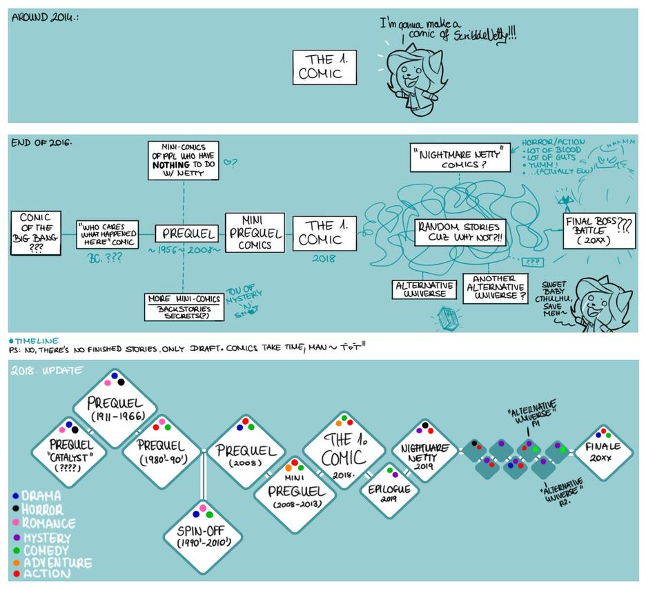 Comic-Project: Story Development by ScribbleNetty
