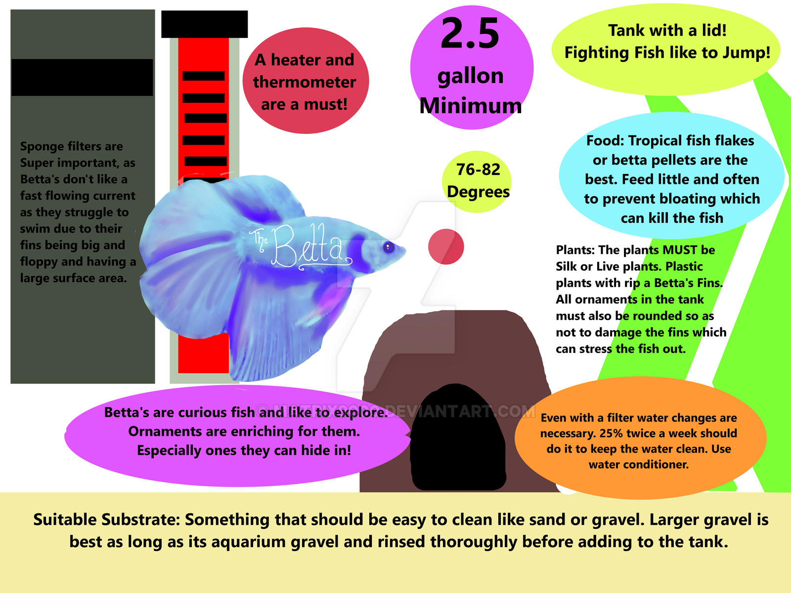 Bettafish care infograph info below by matrix9000 on for Betta fish care sheet
