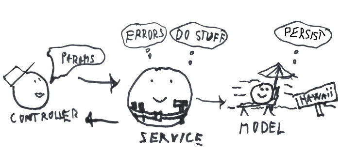 OOP Service taking care of validation