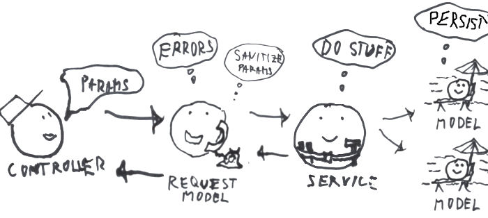 OOP Request model validating and passing to servic