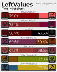 Left values results