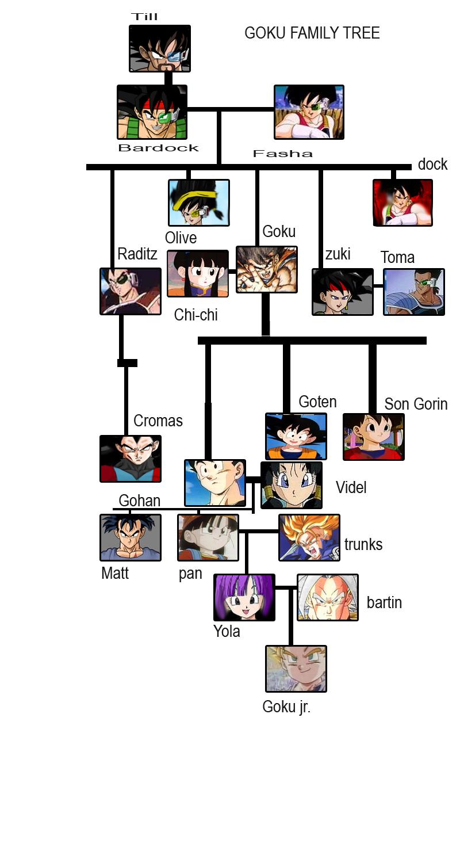 goku family tree by cromas on DeviantArt