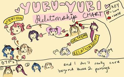 Yuru Yuri Relationship Chart by aggielexi