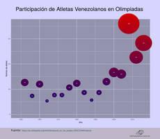 Venolimpics-atletas