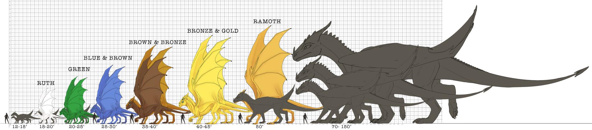 Methy vs. Pern dragon sizes (feet)