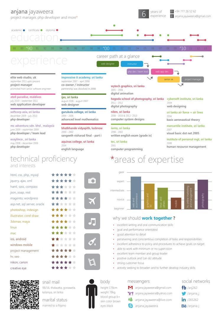 My Infographic CV by anjana-j on DeviantArt