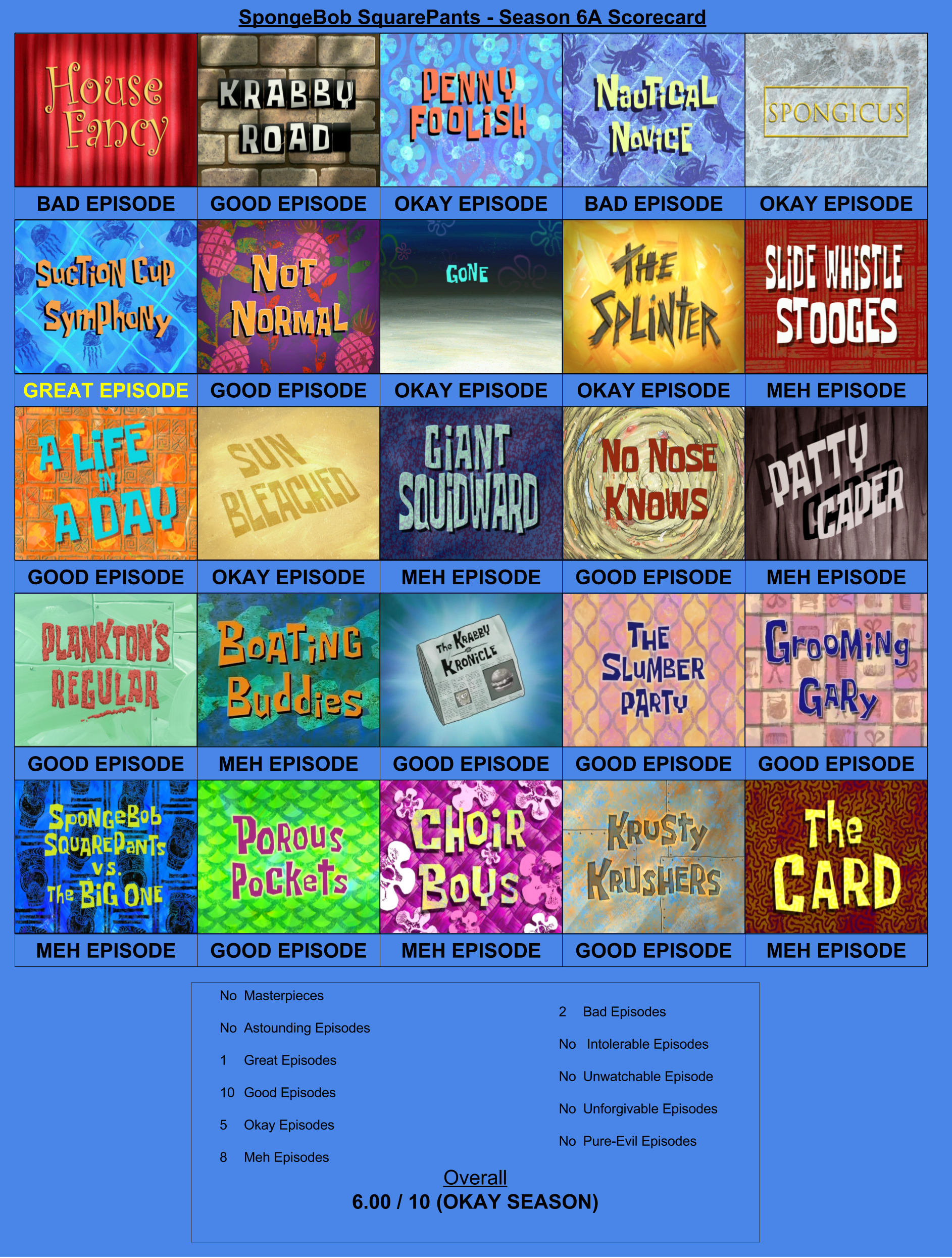 spongebob squarepants season 6a scorecard by teamrocketrockin on
