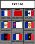 Ideology flags, France