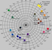 Common Pigments