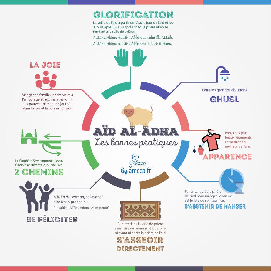 Aid Al Adha les bonnes pratiques by mimid58