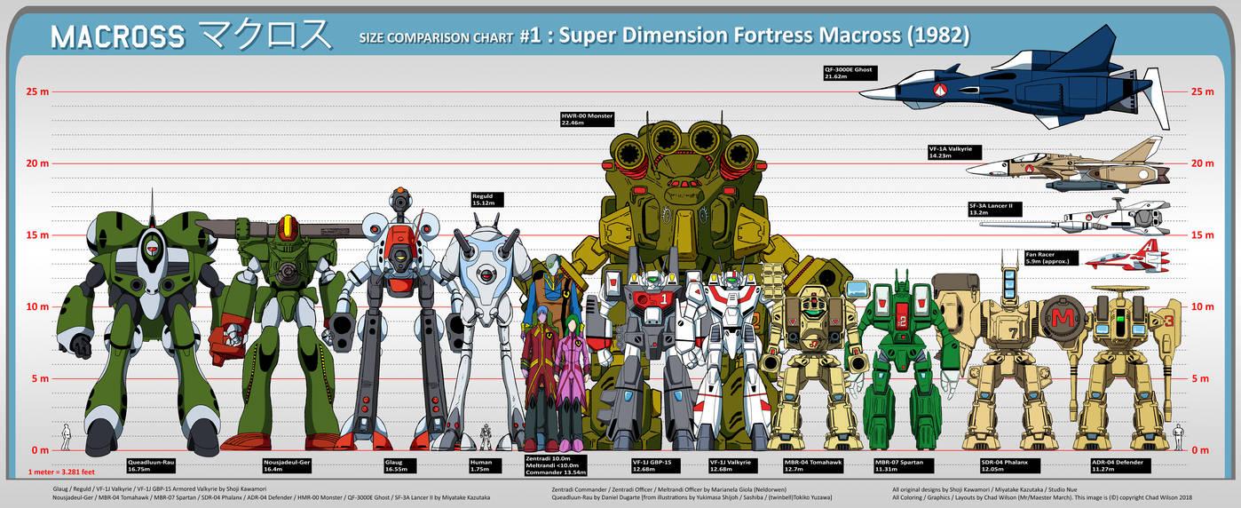 macross_size_comparison_chart__1__sdfm_1