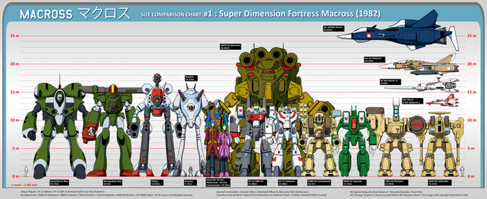 Macross Size Comparison Chart #1: SDFM 1982
