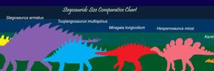 Stegosaurid Sizes