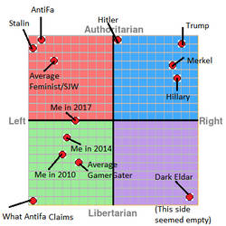 My Political Compass - With Extras
