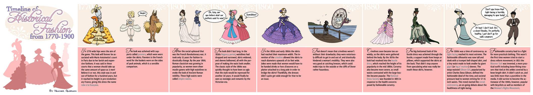 Timeline of Historical Fashion 1770 - 1900